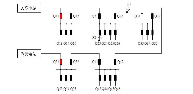 时间及重合次数计数被清除。 在整个逻辑判断过程中,#1、#2开闭所的出线开关除Q23外由于未监测到过流脉冲,因此一直处于合闸状态,Q11第二次重合闸成功后自动恢复供电。 当对F2故障进行了人工修复后,该供电网由人工现场操作恢复为原来的正常供电方式。 故障发生后,经过VIT逻辑判断,智能终端单元进入闭锁状态,代表线路故障点处于相关开关区段,智能终端单元会输出明显指示信号方便人工定位检修故障。进入闭锁状态的智能终端单元将退出所有自动逻辑直到人工解除闭锁信号的输入。 对于其它不同的主接线方式,开闭所进线开关智能